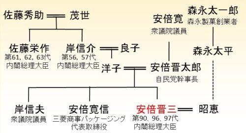 安倍晋三の家系図